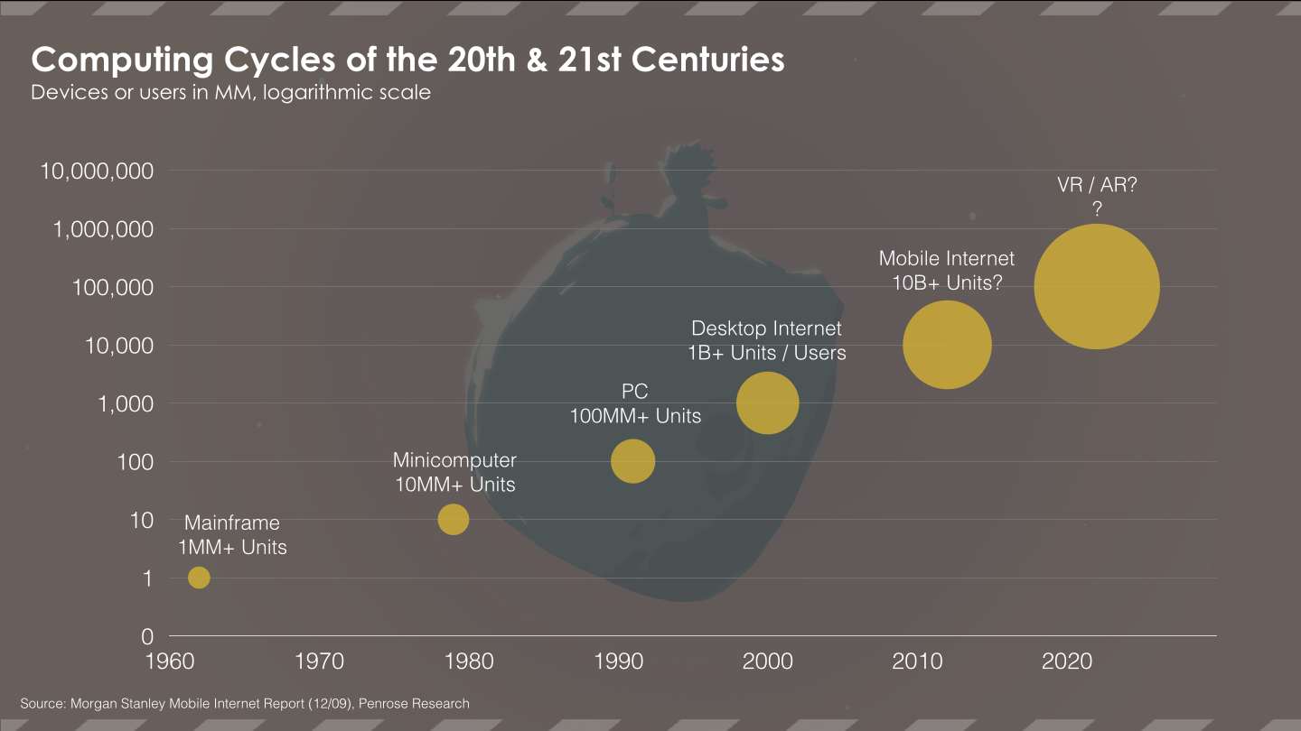Computing Cycles of 20th & 21st Centuries